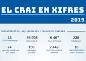El CRAI en xifres 2019