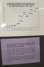 Gràfica de l'evolució del nombre de dones llicenciades 1907-2013