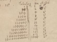 "Binary numeral system - Gottfried Wilhelm Leibniz ""De Dyadicis"" Signature LH XXXV, III B 1, Bl. 1-4"
