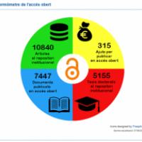 El termòmetre de l'accés obert a la Universitat de Barcelona. Novetat al Web del CRAI